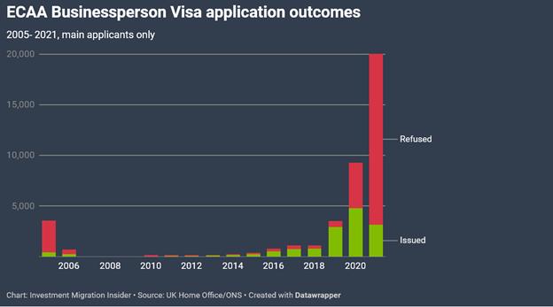 Динамика выдачи визы
