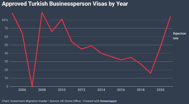 Динамика уровня отказов в выдаче британской визы TBV