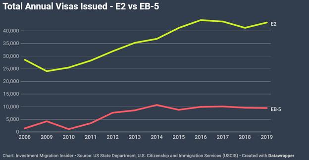 Динамика выдачи американских бизнес-виз E2 и инвесторских грин-карт EB5